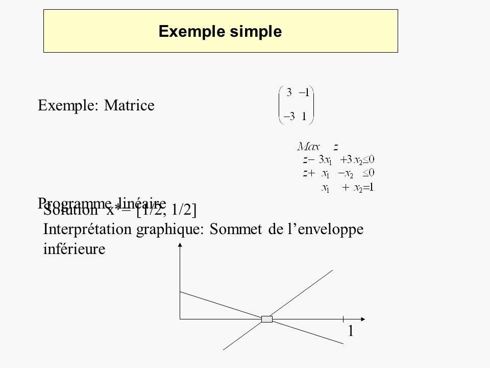 Exemple simple Exemple: Matrice. Programme linéaire. Solution x*= [1/2, 1/2] Interprétation graphique: Sommet de l'enveloppe inférieure.